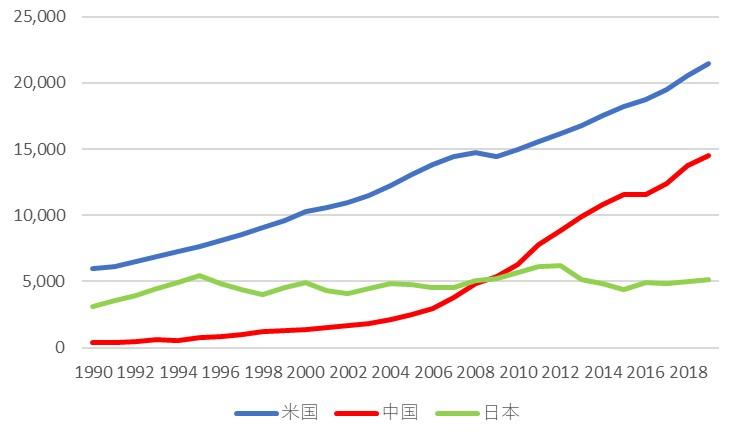 米中GDP